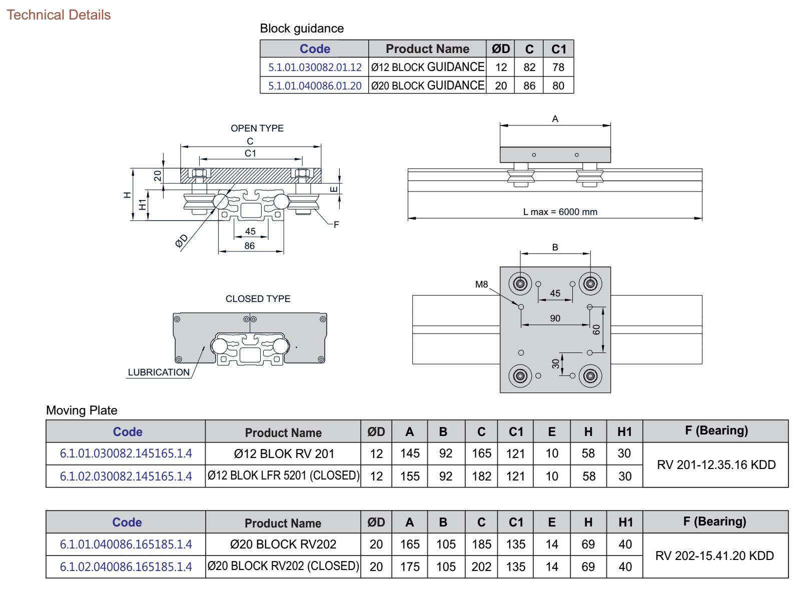 Linear Motion System 12 20 Mm Block Guidance Elega Diagram 5