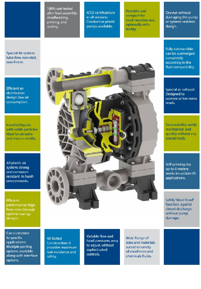 Air operated double diaphragm pumps duotek p7 elega duotek pump features and benefits ccuart Image collections
