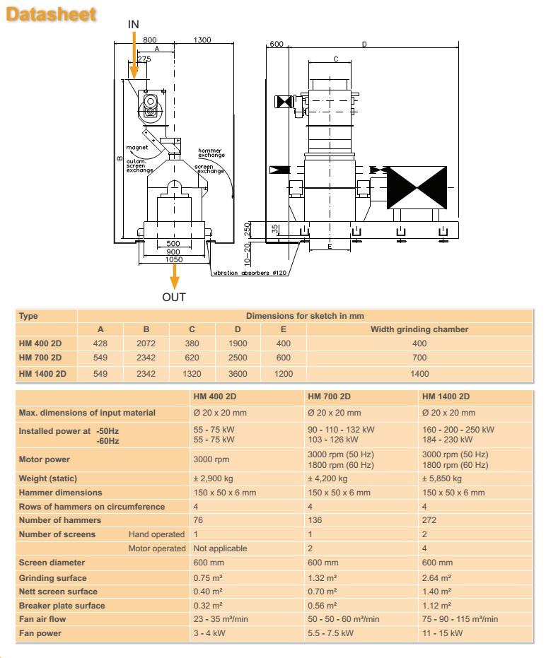 Gd Hammer Mill Capacity 5 25 T H Elega